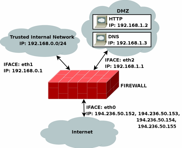 iptables tutorial: